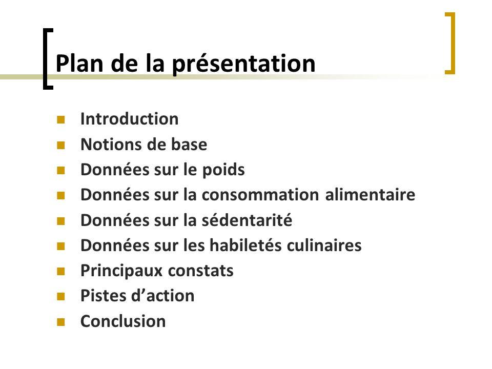 Plan de la présentation Introduction Notions de base Données sur le poids Données sur la consommation alimentaire Données sur la sédentarité Données s