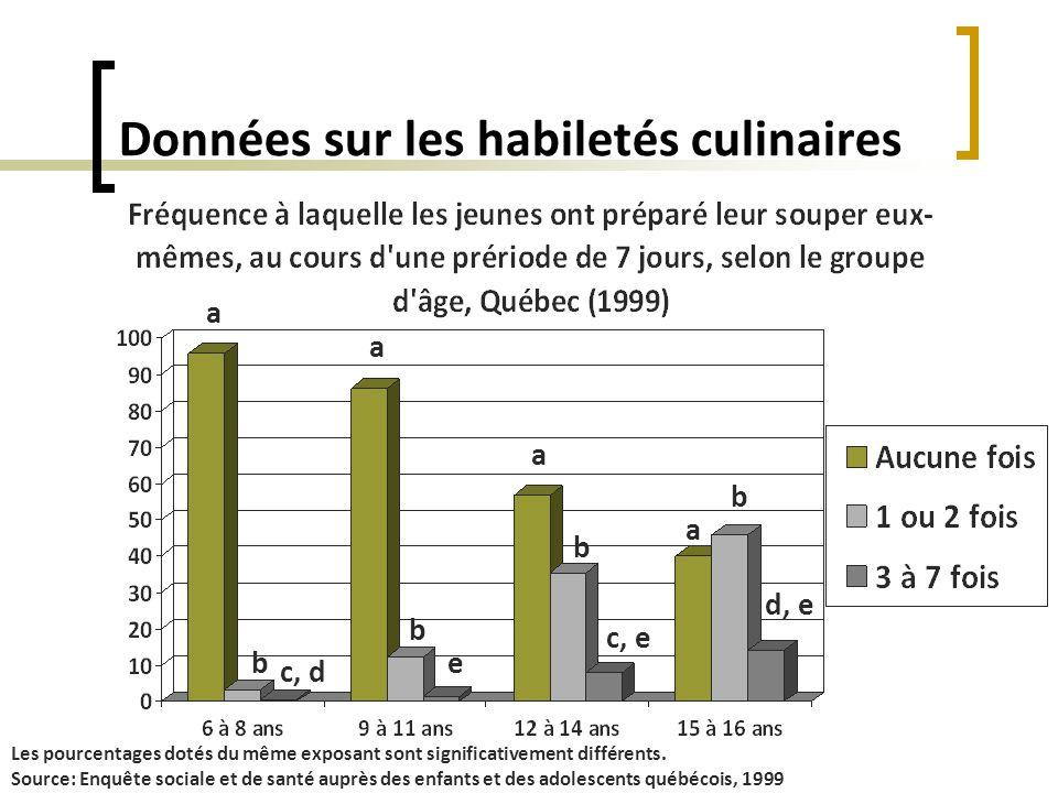 Données sur les habiletés culinaires a a a a b b b b c, e c, d e d, e Les pourcentages dotés du même exposant sont significativement différents. Sourc
