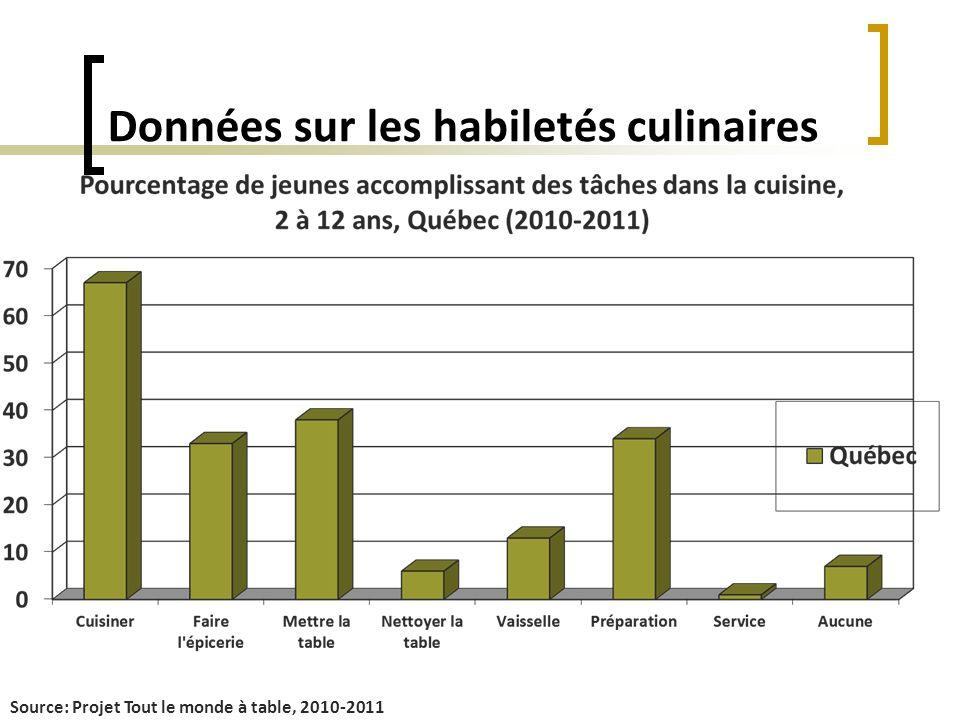Données sur les habiletés culinaires Source: Projet Tout le monde à table, 2010-2011