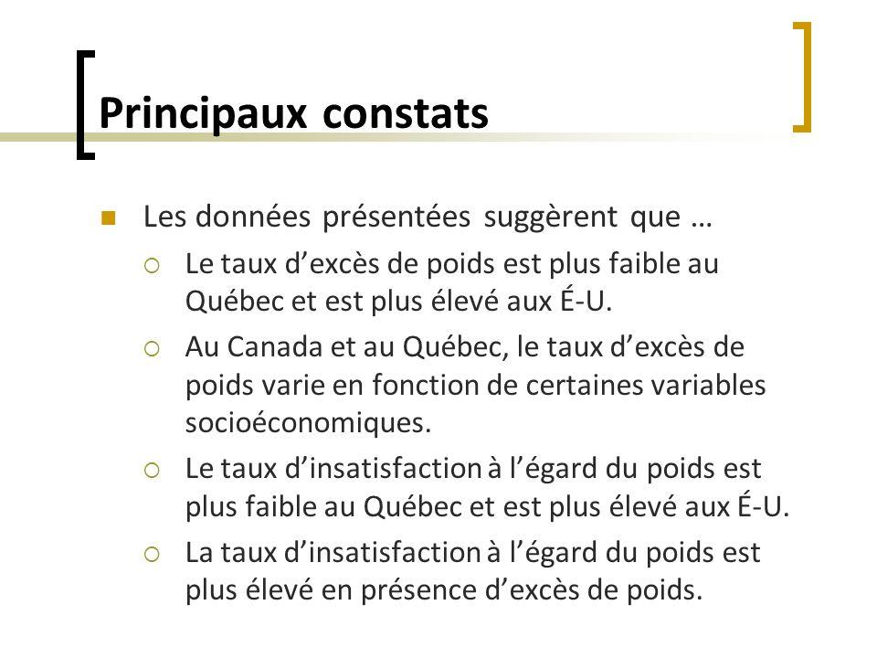 Principaux constats Les données présentées suggèrent que … Le taux dexcès de poids est plus faible au Québec et est plus élevé aux É-U. Au Canada et a