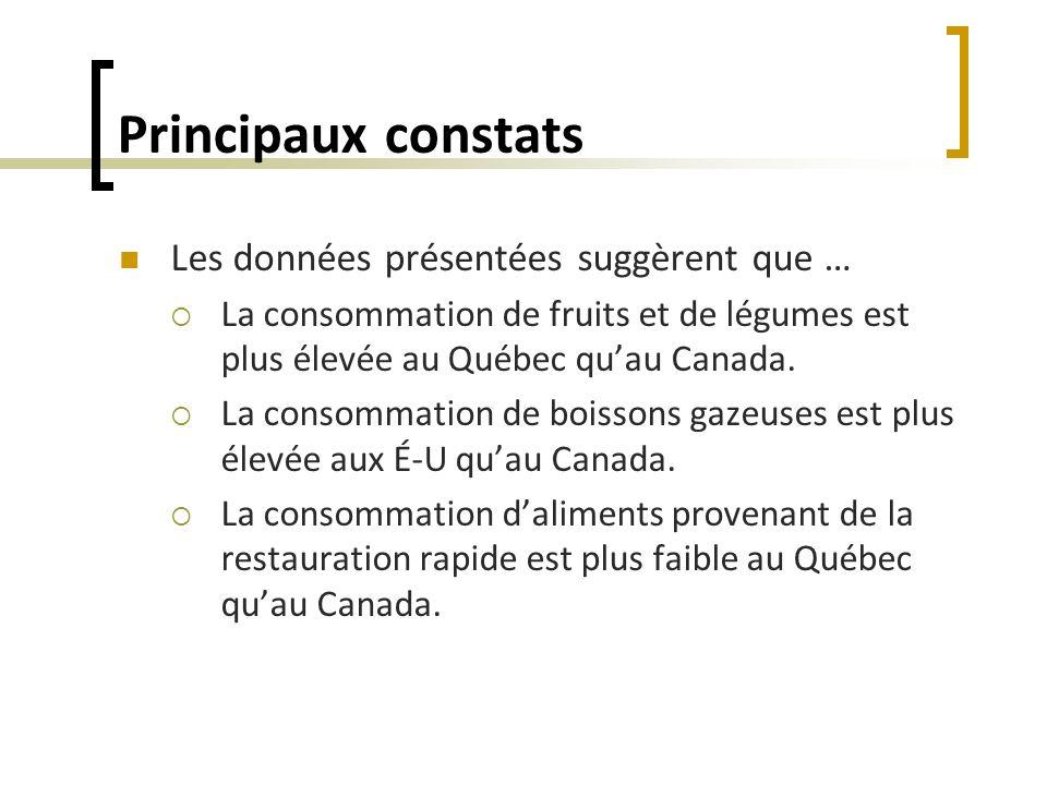 Principaux constats Les données présentées suggèrent que … La consommation de fruits et de légumes est plus élevée au Québec quau Canada. La consommat