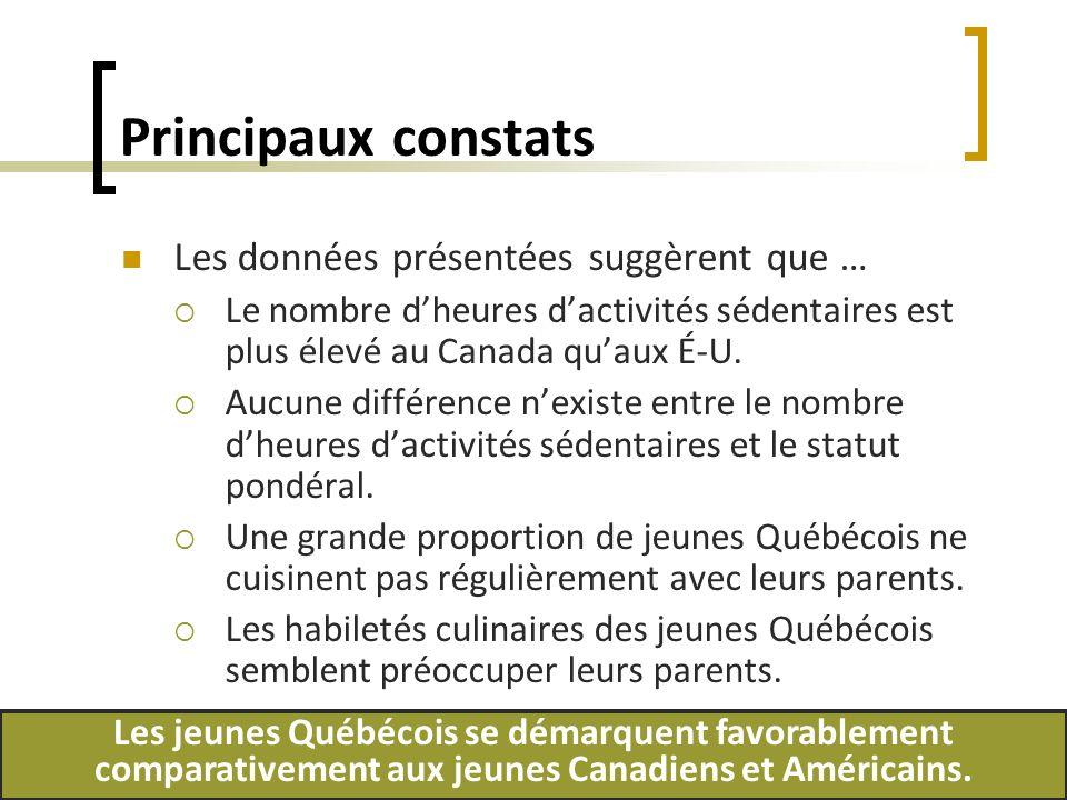 Principaux constats Les données présentées suggèrent que … Le nombre dheures dactivités sédentaires est plus élevé au Canada quaux É-U. Aucune différe