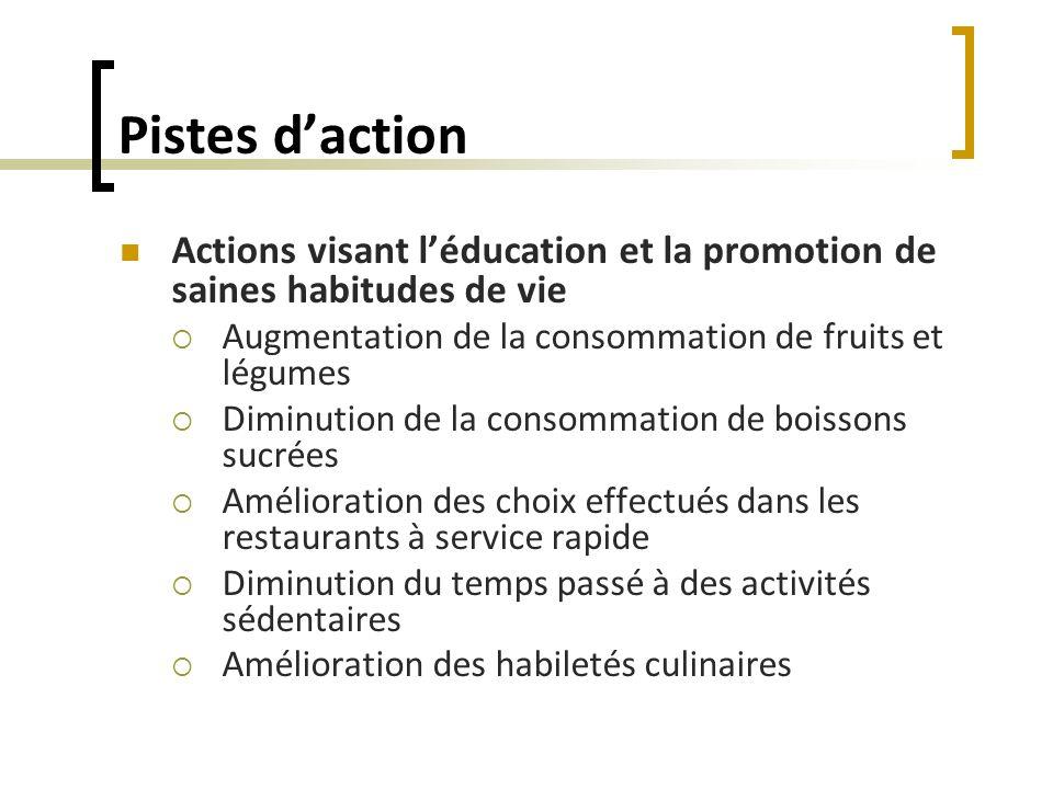 Pistes daction Actions visant léducation et la promotion de saines habitudes de vie Augmentation de la consommation de fruits et légumes Diminution de