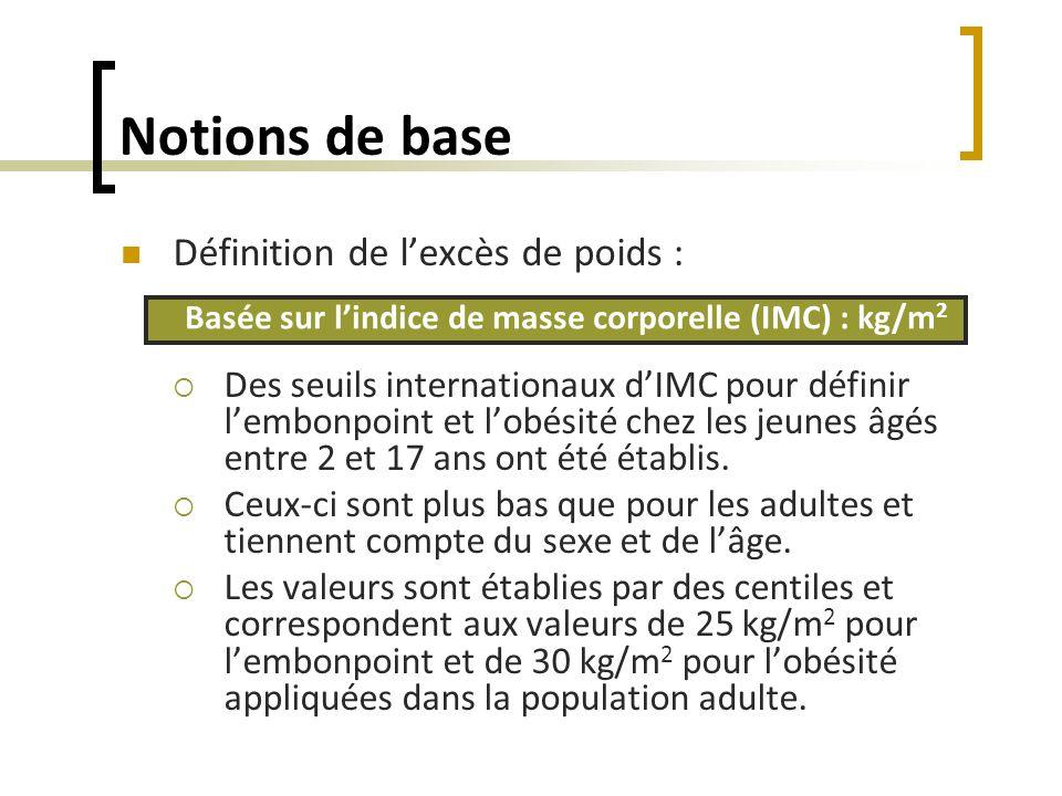 Notions de base Définition de lexcès de poids : Des seuils internationaux dIMC pour définir lembonpoint et lobésité chez les jeunes âgés entre 2 et 17