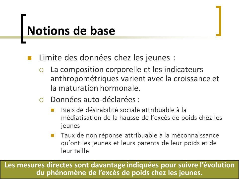 Données sur le poids (mesurées) Source: Enquête sur la santé dans les collectivités canadiennes, 2004 National Health and Nutrition Examination Survey, 1999-2002