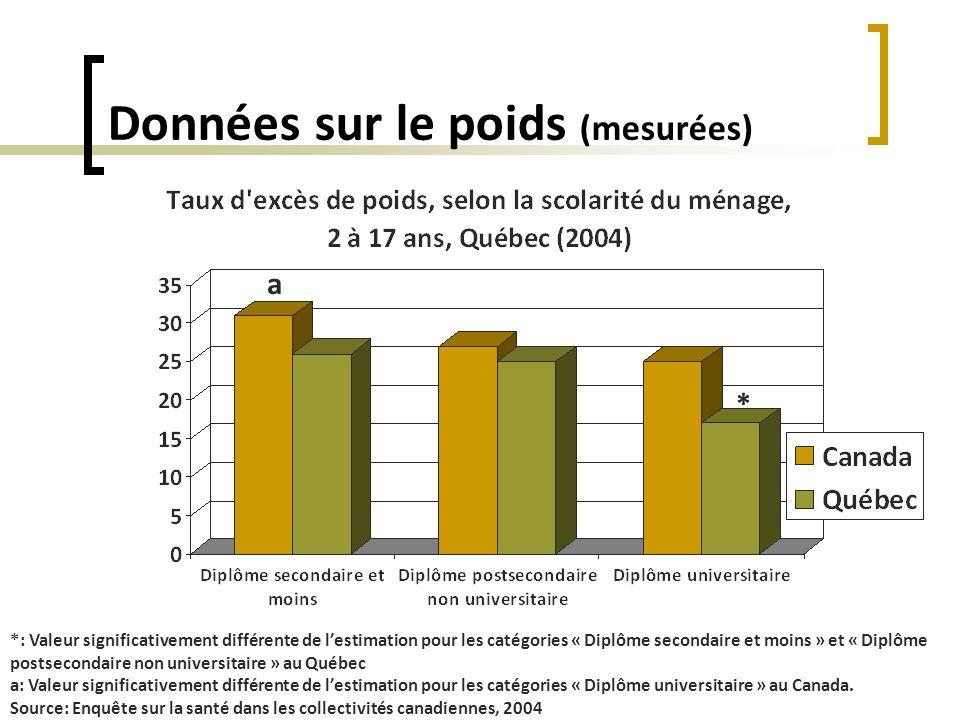 Données sur la sédentarité *Valeur significativement différente de lestimation pour le groupe « Moins de 10 hrs par semaine » Source: Enquête sur la santé dans les collectivités canadiennes * *