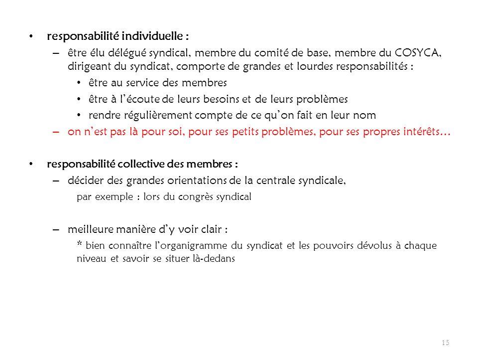 responsabilité individuelle : – être élu délégué syndical, membre du comité de base, membre du COSYCA, dirigeant du syndicat, comporte de grandes et l