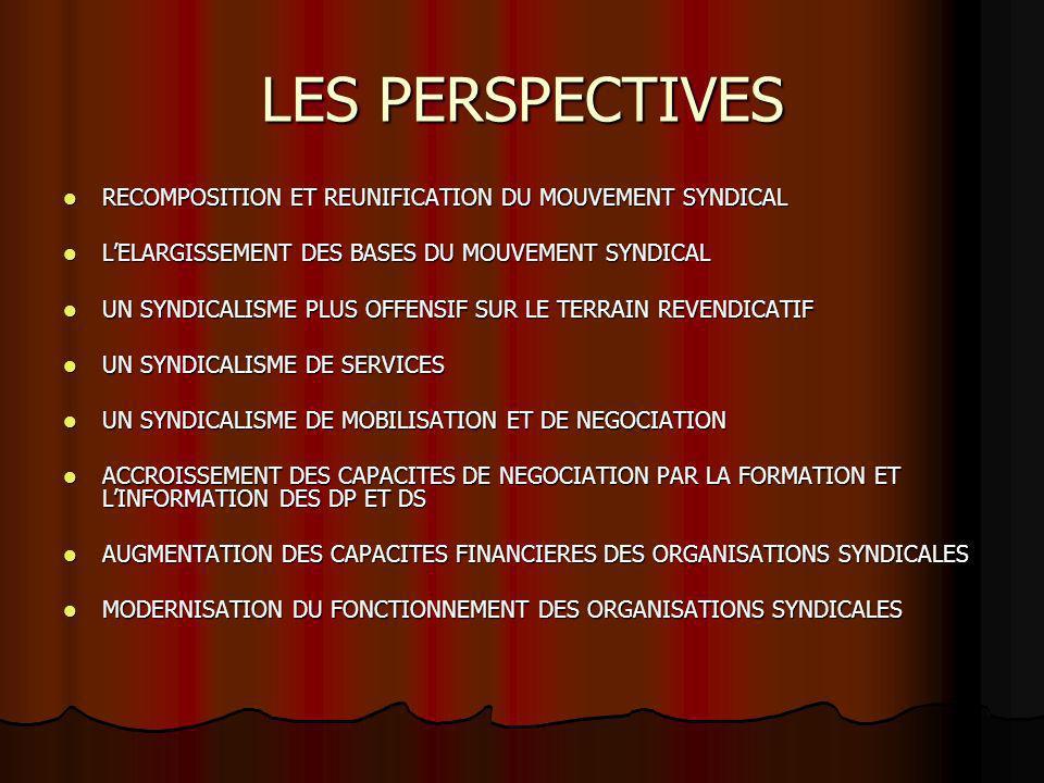 LES PERSPECTIVES RECOMPOSITION ET REUNIFICATION DU MOUVEMENT SYNDICAL RECOMPOSITION ET REUNIFICATION DU MOUVEMENT SYNDICAL LELARGISSEMENT DES BASES DU MOUVEMENT SYNDICAL LELARGISSEMENT DES BASES DU MOUVEMENT SYNDICAL UN SYNDICALISME PLUS OFFENSIF SUR LE TERRAIN REVENDICATIF UN SYNDICALISME PLUS OFFENSIF SUR LE TERRAIN REVENDICATIF UN SYNDICALISME DE SERVICES UN SYNDICALISME DE SERVICES UN SYNDICALISME DE MOBILISATION ET DE NEGOCIATION UN SYNDICALISME DE MOBILISATION ET DE NEGOCIATION ACCROISSEMENT DES CAPACITES DE NEGOCIATION PAR LA FORMATION ET LINFORMATION DES DP ET DS ACCROISSEMENT DES CAPACITES DE NEGOCIATION PAR LA FORMATION ET LINFORMATION DES DP ET DS AUGMENTATION DES CAPACITES FINANCIERES DES ORGANISATIONS SYNDICALES AUGMENTATION DES CAPACITES FINANCIERES DES ORGANISATIONS SYNDICALES MODERNISATION DU FONCTIONNEMENT DES ORGANISATIONS SYNDICALES MODERNISATION DU FONCTIONNEMENT DES ORGANISATIONS SYNDICALES