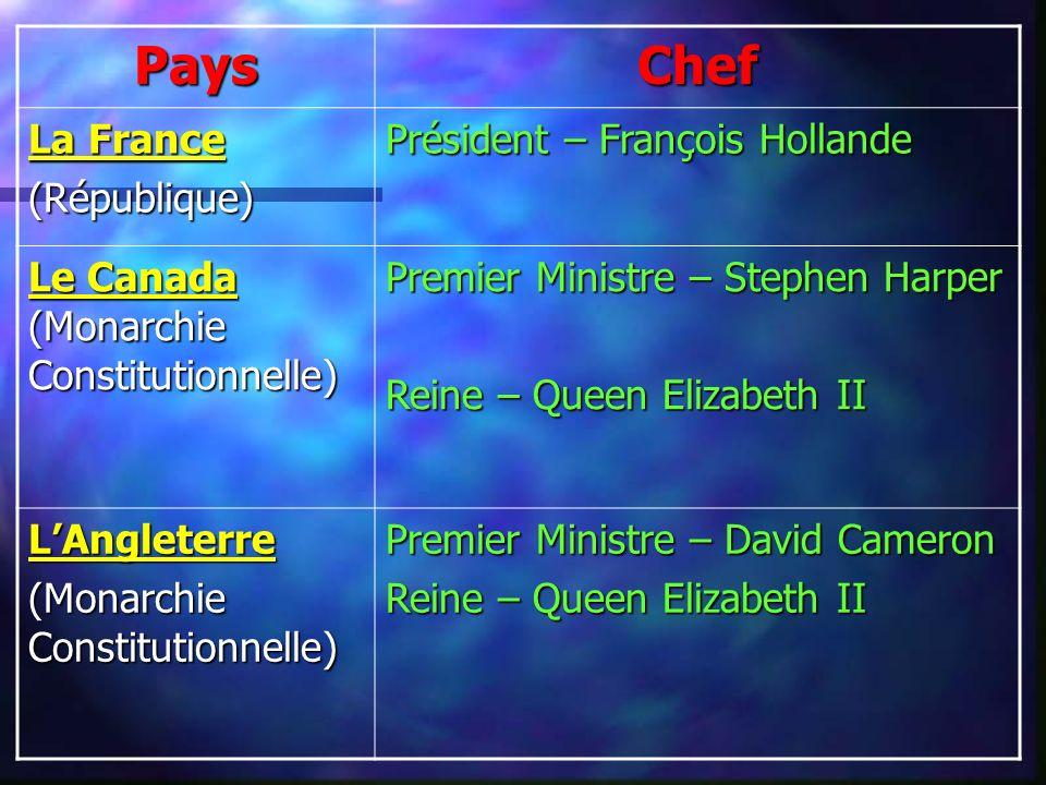 PaysChef La France (République) Président – François Hollande Le Canada (Monarchie Constitutionnelle) Premier Ministre – Stephen Harper Reine – Queen Elizabeth II LAngleterre (Monarchie Constitutionnelle) Premier Ministre – David Cameron Reine – Queen Elizabeth II