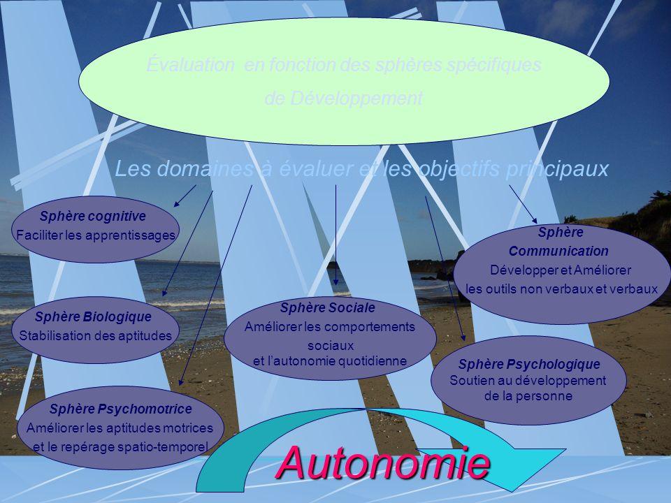 Évaluation en fonction des sphères spécifiques de Développement Sphère cognitive Faciliter les apprentissages Sphère Sociale Améliorer les comportemen