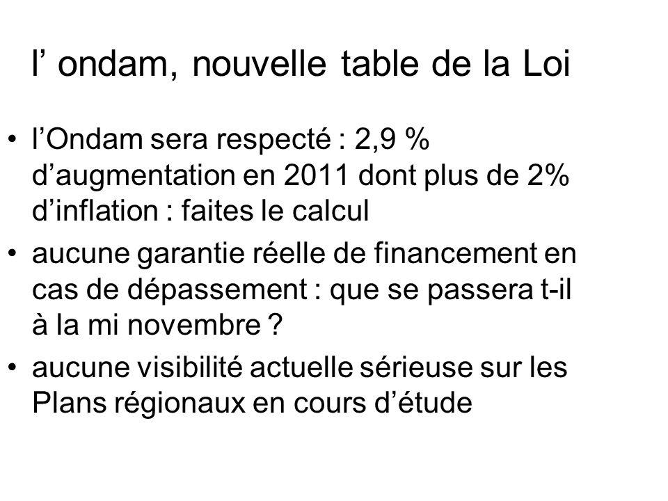 l ondam, nouvelle table de la Loi lOndam sera respecté : 2,9 % daugmentation en 2011 dont plus de 2% dinflation : faites le calcul aucune garantie réelle de financement en cas de dépassement : que se passera t-il à la mi novembre .