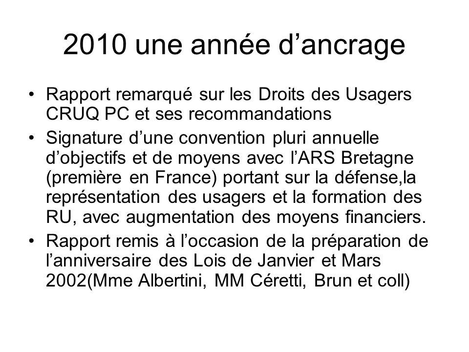 2010 une année dancrage Rapport remarqué sur les Droits des Usagers CRUQ PC et ses recommandations Signature dune convention pluri annuelle dobjectifs et de moyens avec lARS Bretagne (première en France) portant sur la défense,la représentation des usagers et la formation des RU, avec augmentation des moyens financiers.