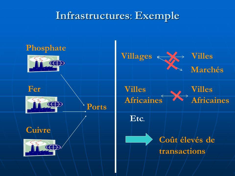 Infrastructures: Exemple FerPhosphate Cuivre Ports Villages Villes Africaines Villes Africaines Coût élevés de transactions Villes Marchés Etc.