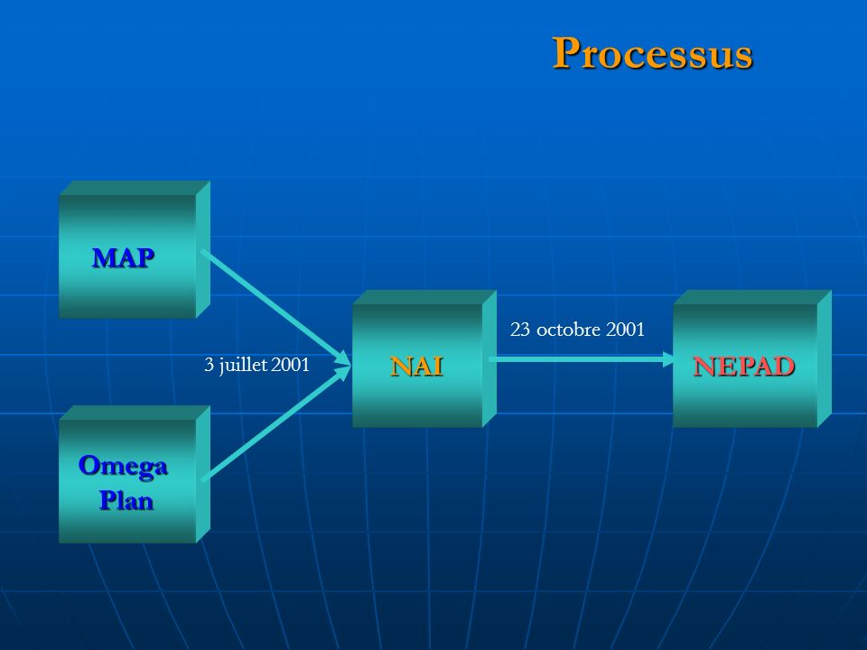 Processus Processus 3 juillet 2001 MAP OmegaPlan NAINEPAD 23 octobre 2001