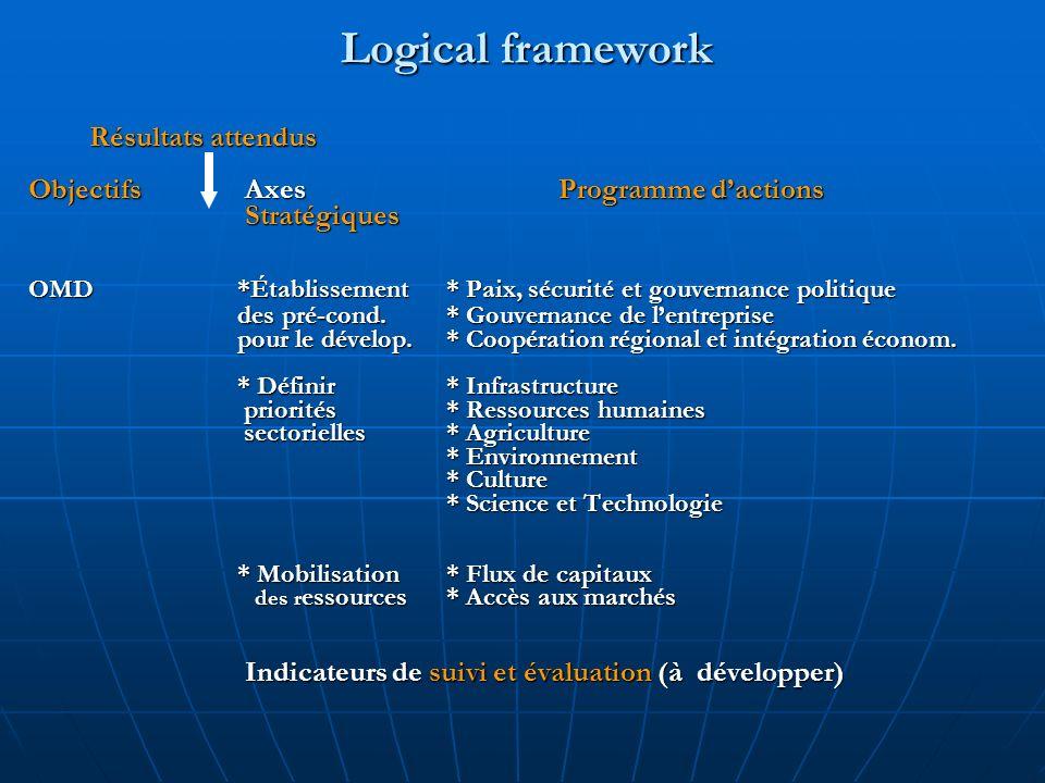 Logical framework Objectifs Axes Programme dactions Stratégiques Stratégiques OMD*Établissement * Paix, sécurité et gouvernance politique des pré-cond.
