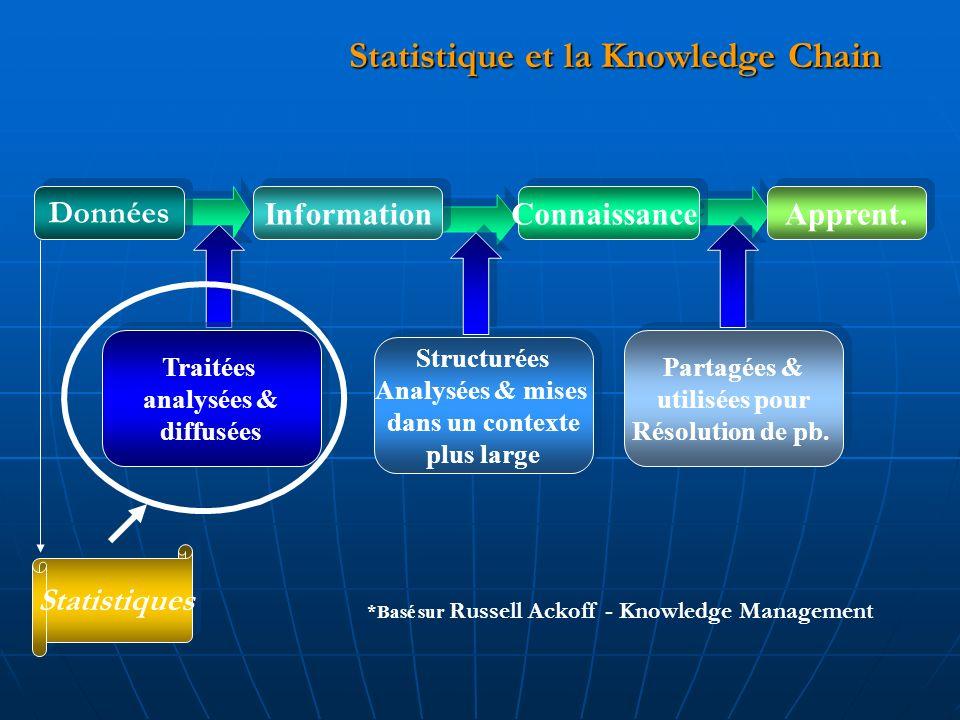 Statistique et la Knowledge Chain *Basé sur Russell Ackoff - Knowledge Management Données Information Connaissance Apprent.