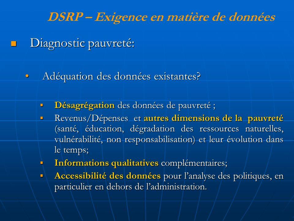 Diagnostic pauvreté: Diagnostic pauvreté: Adéquation des données existantes Adéquation des données existantes.