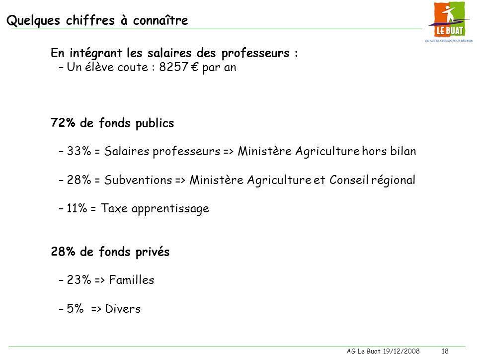 AG Le Buat 19/12/200817 Compte de résultats Produits en KCharges en K Total Produits : 1,595M Total Charges : 1,365M Amortissements : 0.221 M Total :