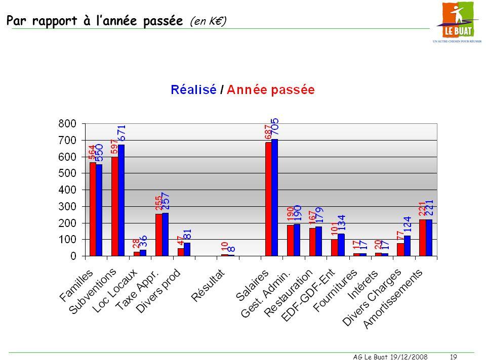 AG Le Buat 19/12/200818 Quelques chiffres à connaître En intégrant les salaires des professeurs : –Un élève coute : 8257 par an 72% de fonds publics –