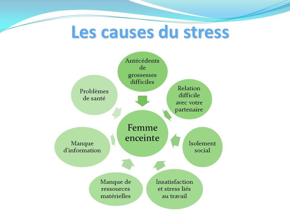 Les causes du stress Femme enceinte Antécédents de grossesses difficiles Relation difficile avec votre partenaire Isolement social Insatisfaction et s