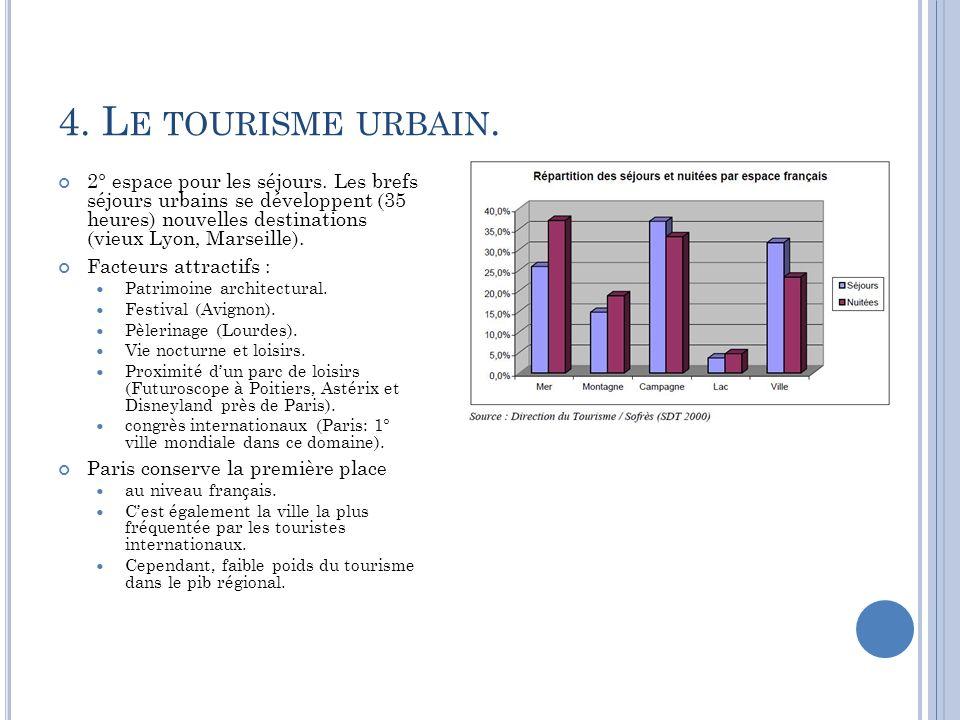 4. L E TOURISME URBAIN. 2° espace pour les séjours. Les brefs séjours urbains se développent (35 heures) nouvelles destinations (vieux Lyon, Marseille