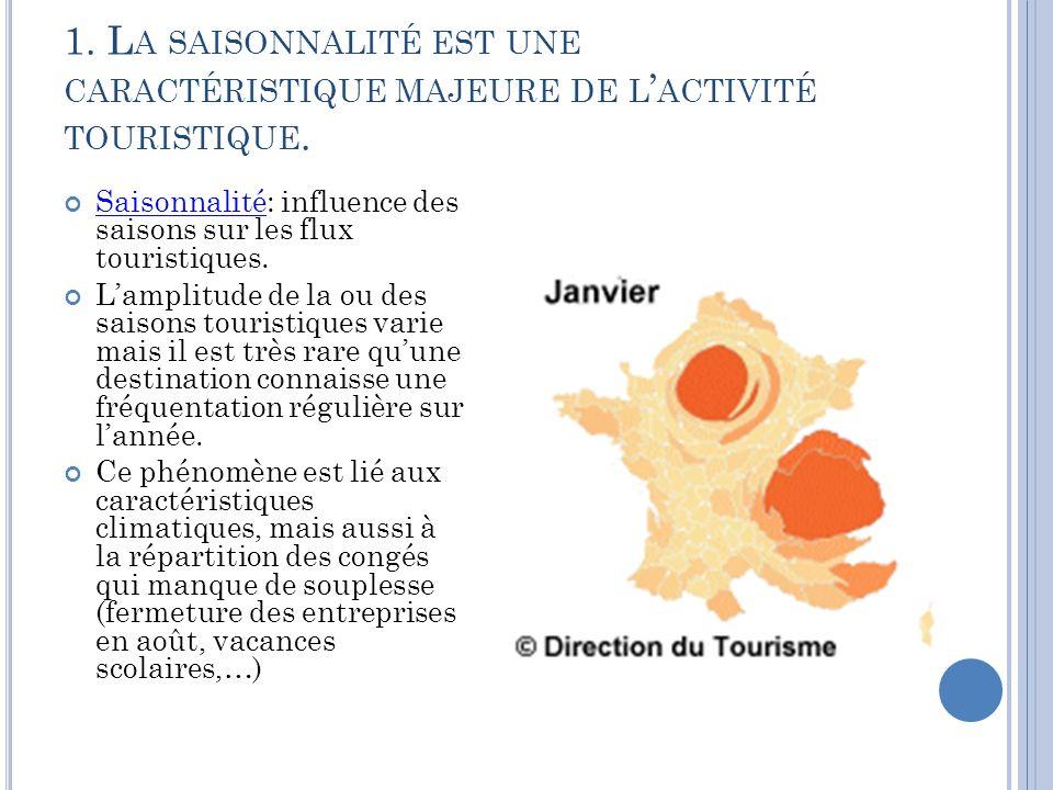 1. L A SAISONNALITÉ EST UNE CARACTÉRISTIQUE MAJEURE DE L ACTIVITÉ TOURISTIQUE. Saisonnalité: influence des saisons sur les flux touristiques. Saisonna
