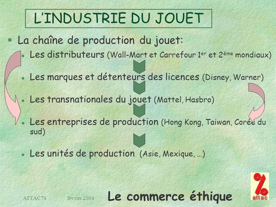 Le commerce éthique février 2004ATTAC74 LINDUSTRIE DU JOUET §La chaîne de production du jouet: l Les distributeurs (Wall-Mart et Carrefour 1 er et 2 è