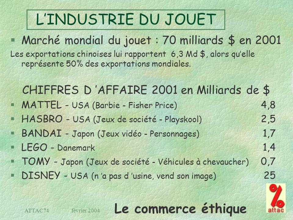 Le commerce éthique février 2004ATTAC74 LINDUSTRIE DU JOUET §Marché mondial du jouet : 70 milliards $ en 2001 Les exportations chinoises lui rapporten