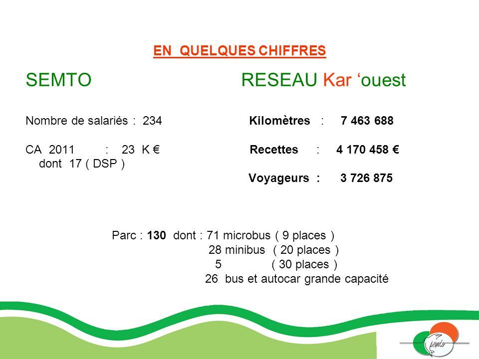 EN QUELQUES CHIFFRES SEMTO RESEAU Kar ouest Nombre de salariés : 234 Kilomètres : 7 463 688 CA 2011 : 23 K Recettes : 4 170 458 dont 17 ( DSP ) Voyage