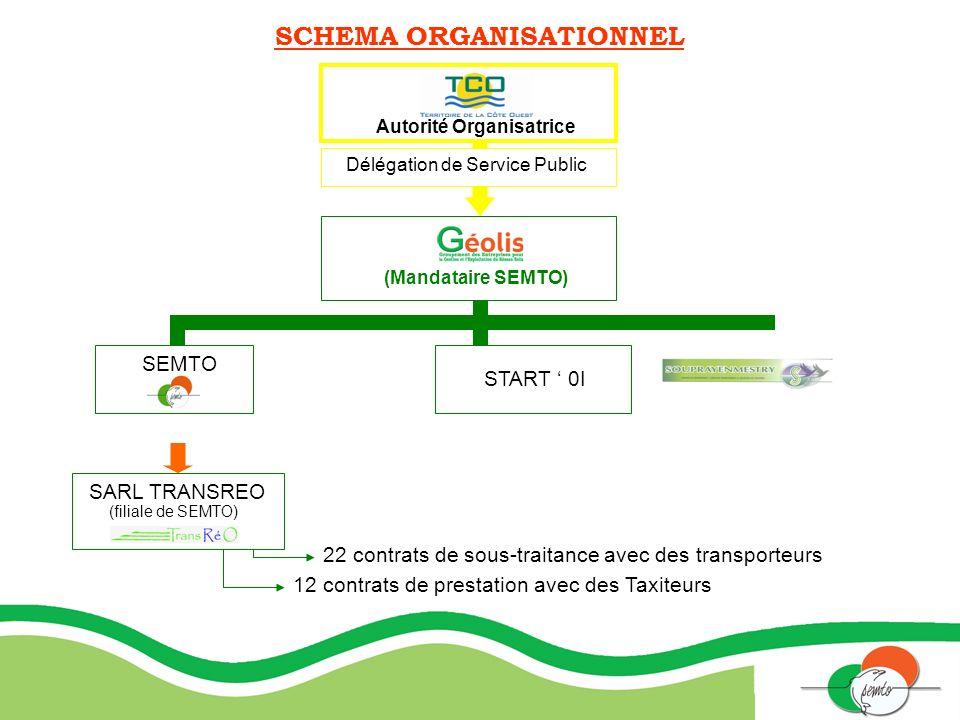 SCHEMA ORGANISATIONNEL Autorité Organisatrice Délégation de Service Public (Mandataire SEMTO) SEMTO SARL TRANSREO 22 contrats de sous-traitance avec d