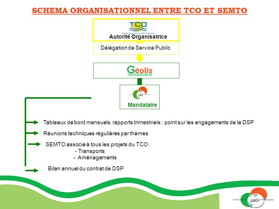 SCHEMA ORGANISATIONNEL ENTRE TCO ET SEMTO Autorité Organisatrice Délégation de Service Public Mandataire Tableaux de bord mensuels, rapports trimestri