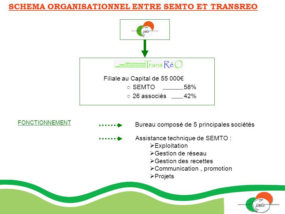 SCHEMA ORGANISATIONNEL ENTRE SEMTO ET TRANSREO Filiale au Capital de 55 000 SEMTO 58% 26 associés 42% Bureau composé de 5 principales sociétés Assista