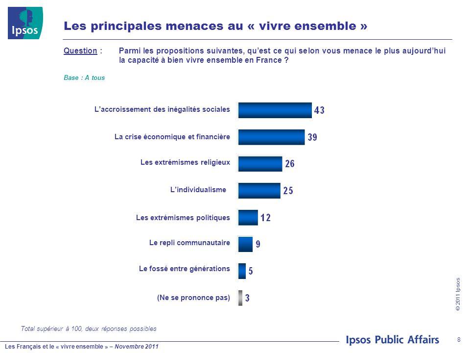 Les Français et le « vivre ensemble » – Novembre 2011 © 2011 Ipsos 8 Les principales menaces au « vivre ensemble » Base : A tous Question : Parmi les propositions suivantes, quest ce qui selon vous menace le plus aujourdhui la capacité à bien vivre ensemble en France .