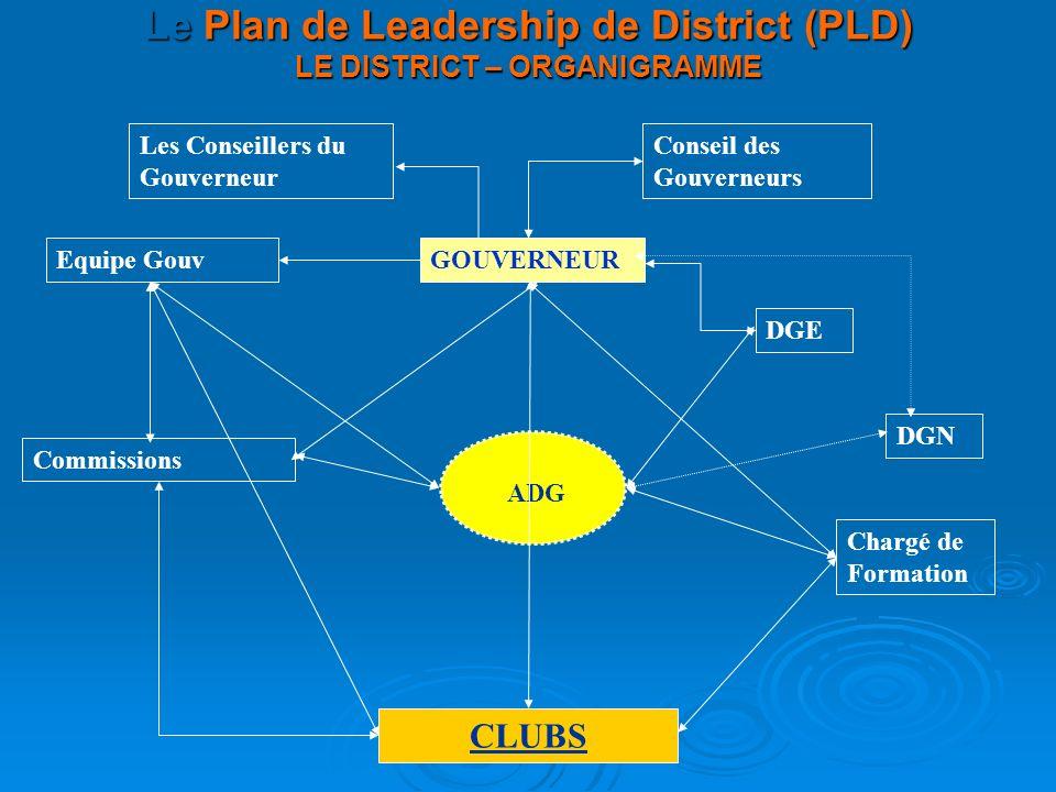 Le Plan de Leadership de District (PLD) LE DISTRICT – ORGANIGRAMME Equipe Gouv DGE Les Conseillers du Gouverneur Conseil des Gouverneurs DGN Commissions Chargé de Formation GOUVERNEUR ADG CLUBS