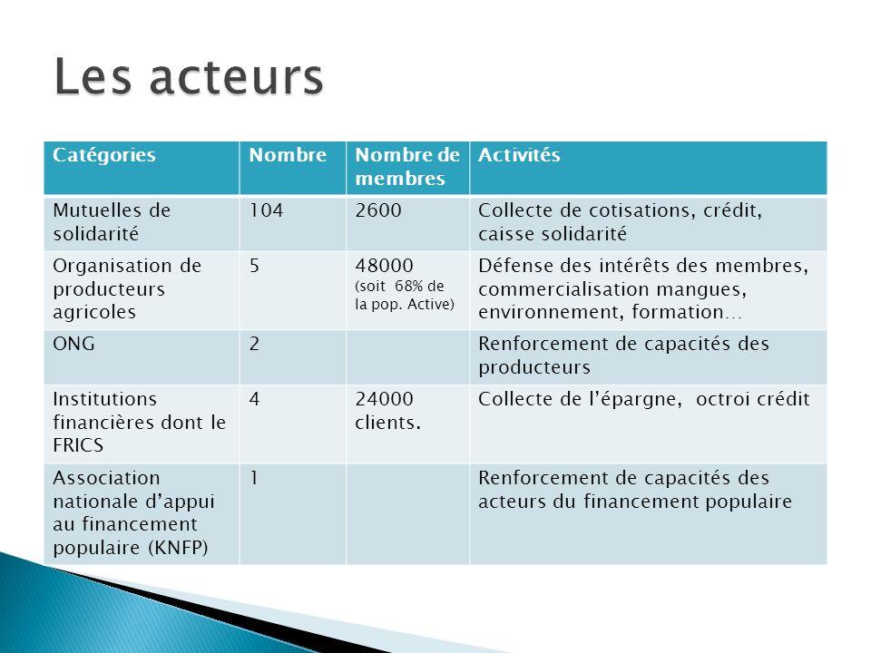 CatégoriesNombreNombre de membres Activités Mutuelles de solidarité 1042600Collecte de cotisations, crédit, caisse solidarité Organisation de producte