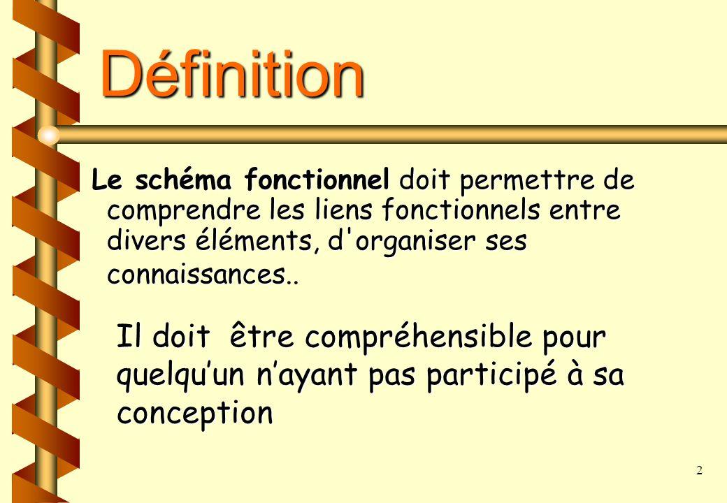 2 Définition Le schéma fonctionnel doit permettre de comprendre les liens fonctionnels entre divers éléments, d organiser ses connaissances Le schéma fonctionnel doit permettre de comprendre les liens fonctionnels entre divers éléments, d organiser ses connaissances..