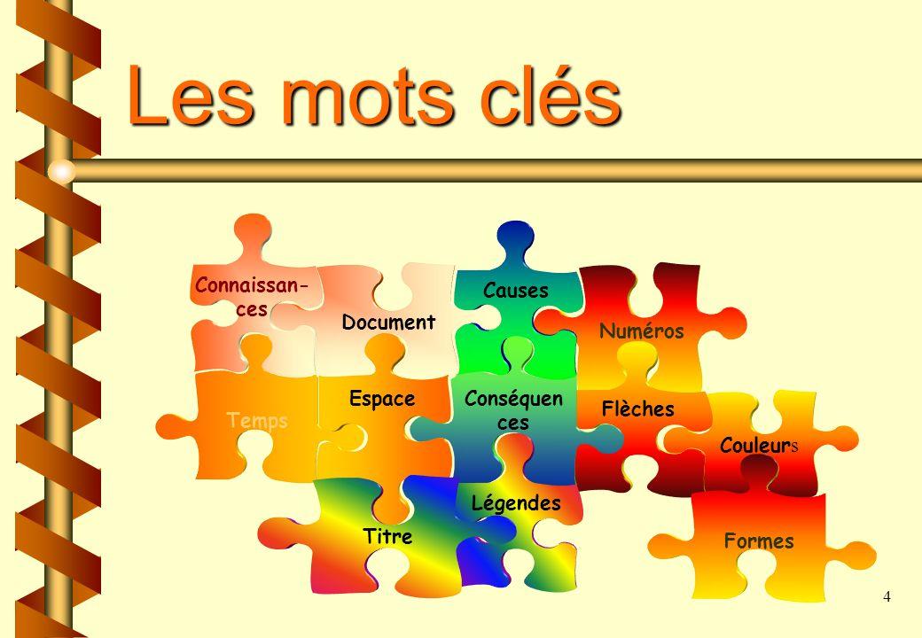 3 Mise En Forme C'est un schéma coloré qui utilise des flèches, des signes (lettres, numéros) ; il ne comporte pas en général de dessin. Si vous voule