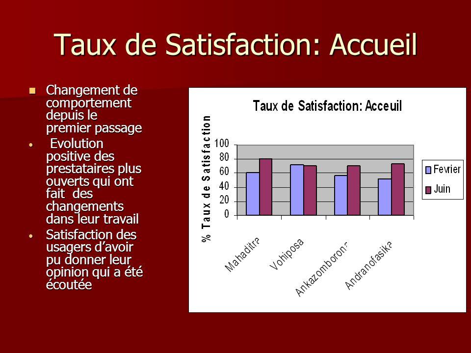 Taux de Satisfaction: Accueil Changement de comportement depuis le premier passage Changement de comportement depuis le premier passage Evolution posi