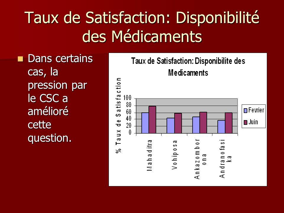Taux de Satisfaction: Disponibilité des Médicaments Dans certains cas, la pression par le CSC a amélioré cette question. Dans certains cas, la pressio