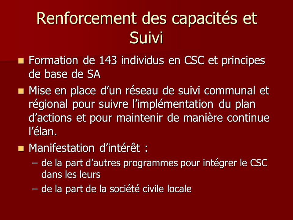 Renforcement des capacités et Suivi Formation de 143 individus en CSC et principes de base de SA Formation de 143 individus en CSC et principes de bas