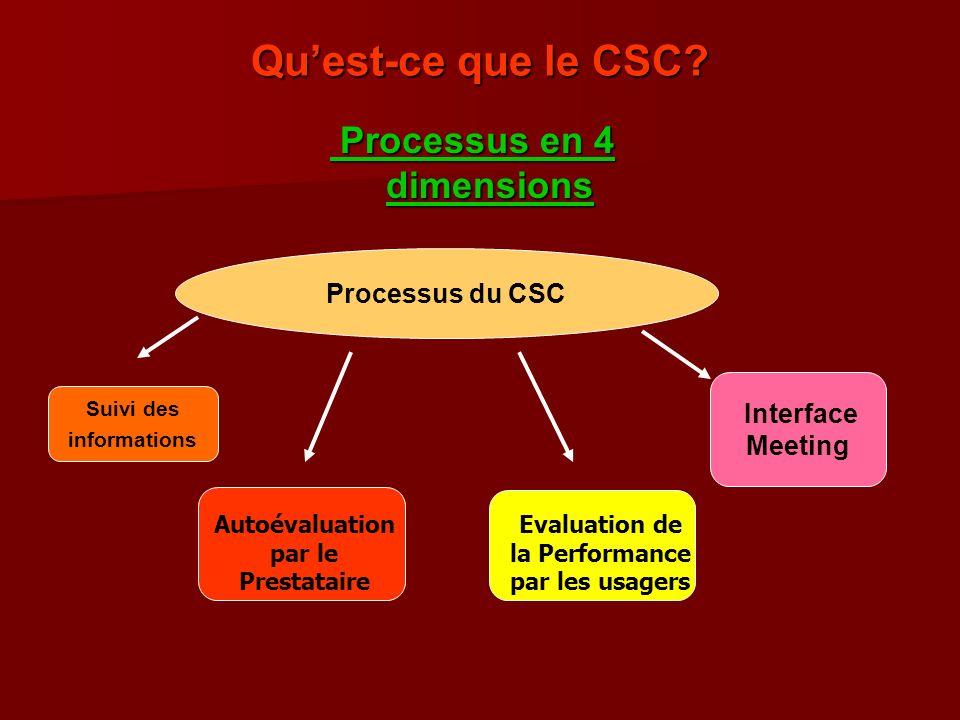 Quest-ce que le CSC? Processus en 4 dimensions Processus en 4 dimensions Suivi des informations Processus du CSC Interface Meeting Autoévaluation par