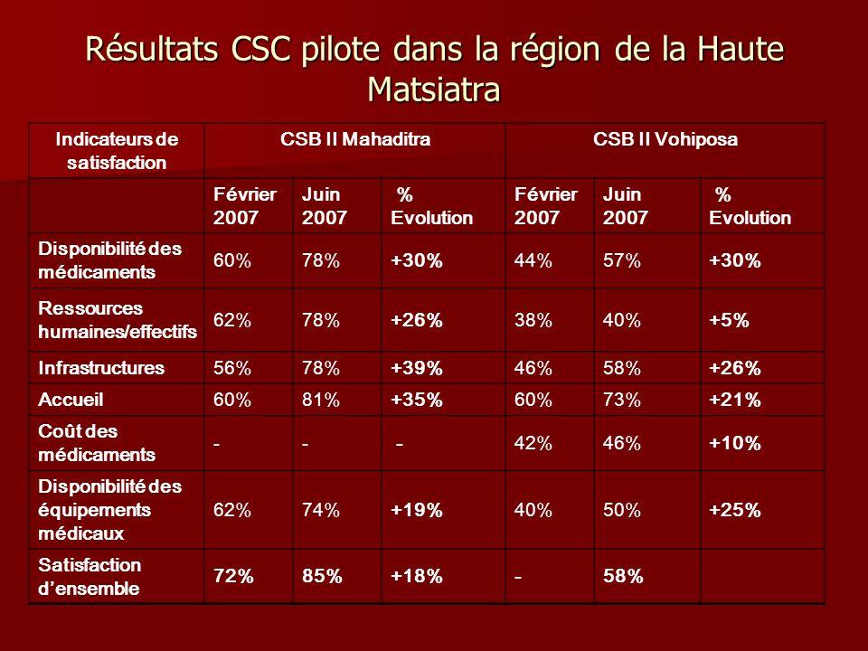 Résultats CSC pilote dans la région Boeny CSB II AnkazomboronaCSB II Andranofasika Indicateurs de satisfaction Février 2007 Juin 2007 % Evolution Février 2007 Juin 2007 % Evolution Disponibilité des médicaments 48%61%+27%37%59%+59% Ressources humaines/effectifs 40%47%+18%45%50%+11% Infrastructures52%60%+15%24%47%+96% Accueil56%71%+27%52%73%+40% Coût des médicaments 60%66%+10%42%45%+7% Disponibilité des équipements médicaux 48%58%+21%37%55%+49% Satisfaction densemble -64% -63%