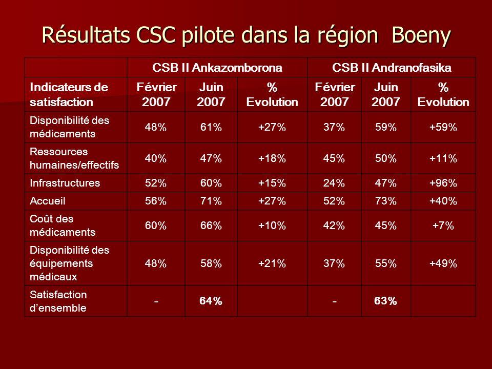 Résultats CSC pilote dans la région Boeny CSB II AnkazomboronaCSB II Andranofasika Indicateurs de satisfaction Février 2007 Juin 2007 % Evolution Févr