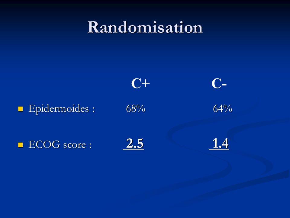 Randomisation Epidermoides : 68% Epidermoides : 68% ECOG score : 2.5 ECOG score : 2.5 64% 1.4 C+ C-