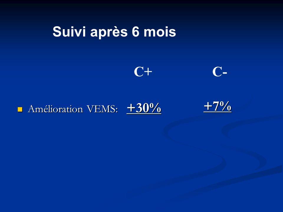 Amélioration VEMS: +30% Amélioration VEMS: +30% +7% C+ C- Suivi après 6 mois