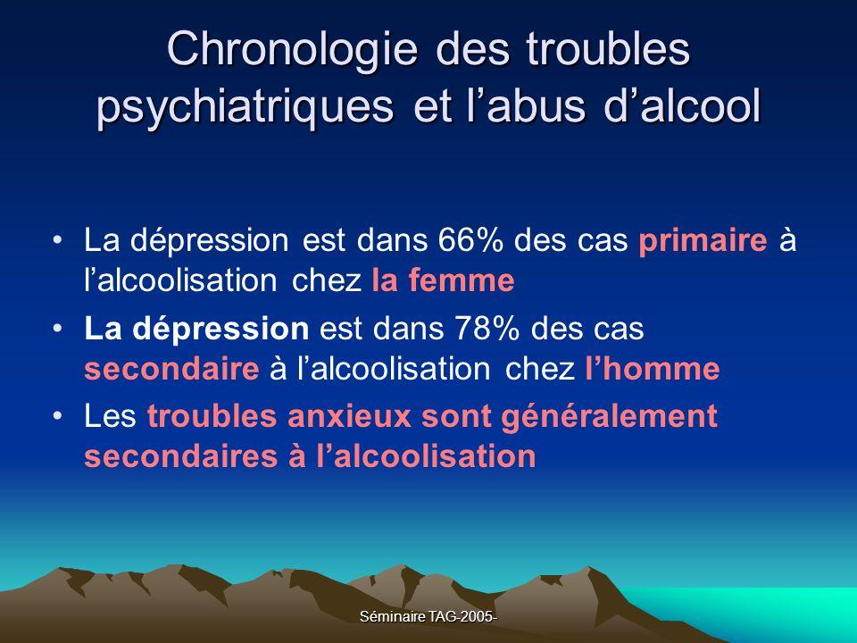 Séminaire TAG-2005- Chronologie des troubles psychiatriques et labus dalcool La dépression est dans 66% des cas primaire à lalcoolisation chez la femm
