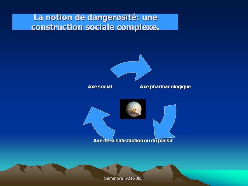 Séminaire TAG-2005- La notion de dangerosité: une construction sociale complexe. Axe pharmacologiqu e Axe de la satisfaction ou du plaisir Axe social