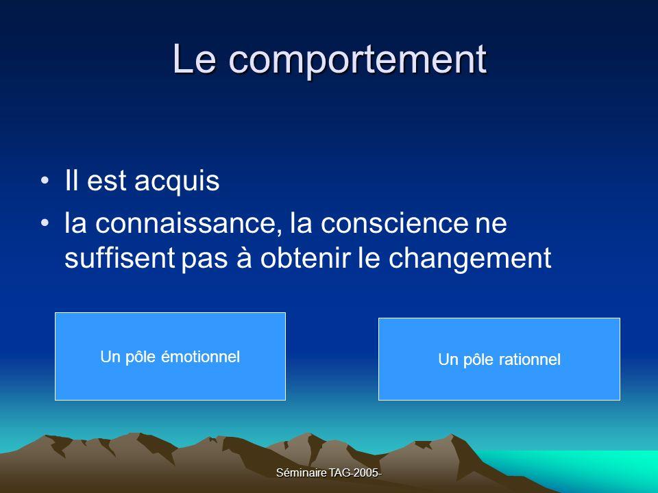 Séminaire TAG-2005- Le comportement Il est acquis la connaissance, la conscience ne suffisent pas à obtenir le changement Un pôle émotionnel Un pôle r