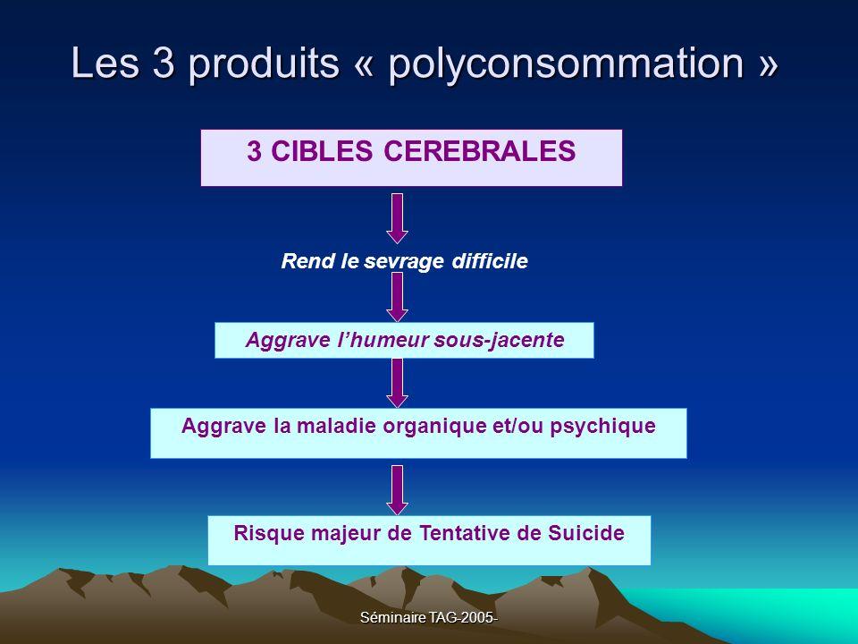 Séminaire TAG-2005- Les 3 produits « polyconsommation » 3 CIBLES CEREBRALES Rend le sevrage difficile Aggrave lhumeur sous-jacente Aggrave la maladie