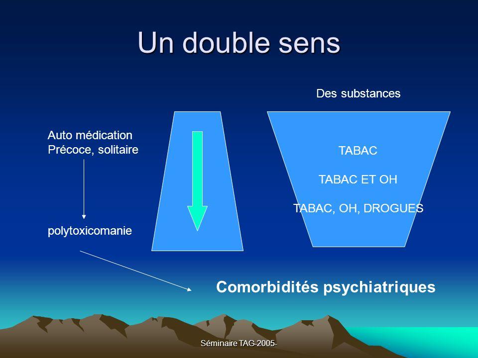 Séminaire TAG-2005- Un double sens Comorbidités psychiatriques TABAC TABAC ET OH TABAC, OH, DROGUES Des substances Auto médication Précoce, solitaire